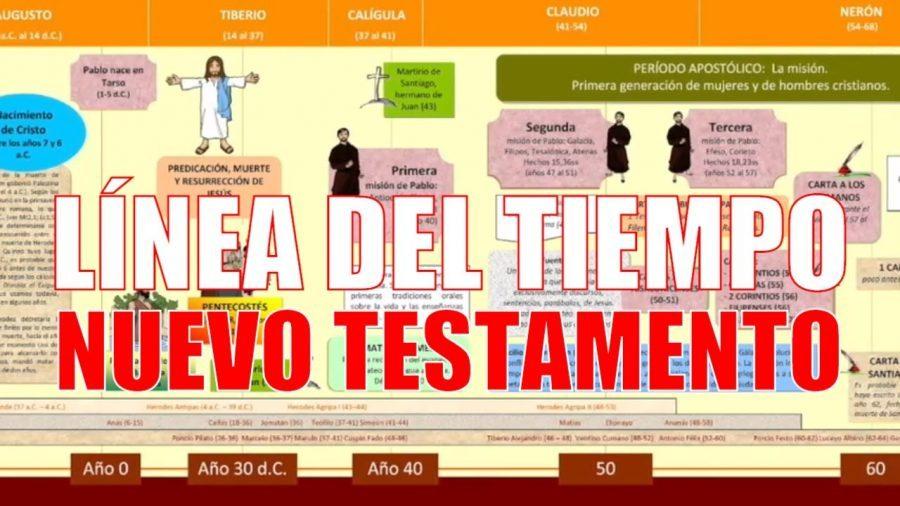 Línea de tiempo de la vida de Jesús